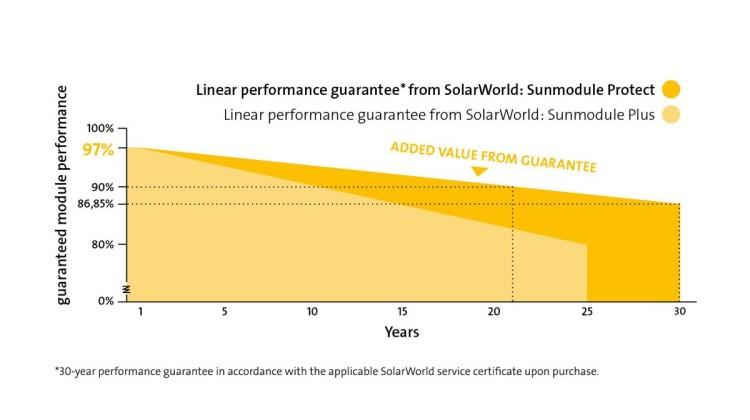 SolarWorld Sunmodule solar panel linear performance guarantee. Image: Solarworld
