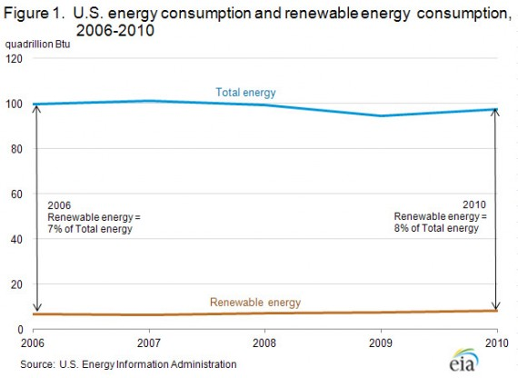 Renewable Energy Grows from 2006 to 2010