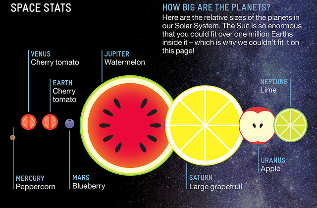 Fruity planets